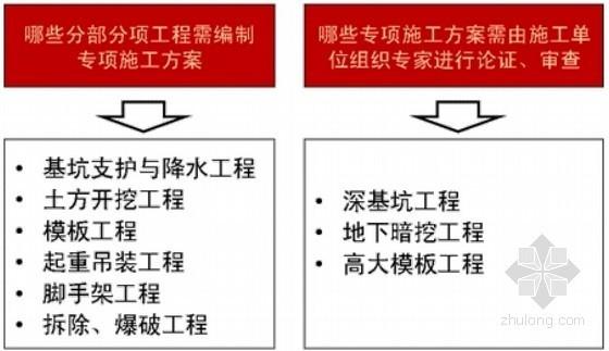 2013年一级建造师《建设工程法规及相关知识》习题班培训讲义(177页)