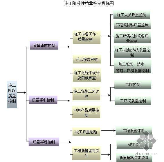 北京某医学科研楼综合楼质量计划(争创鲁班奖)