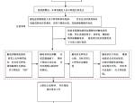 [秦皇岛]机关办公楼及写字楼物业项目管理手册(200页)