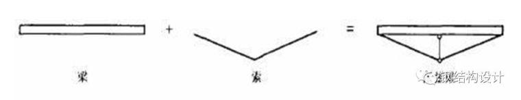 张弦梁结构体系简介