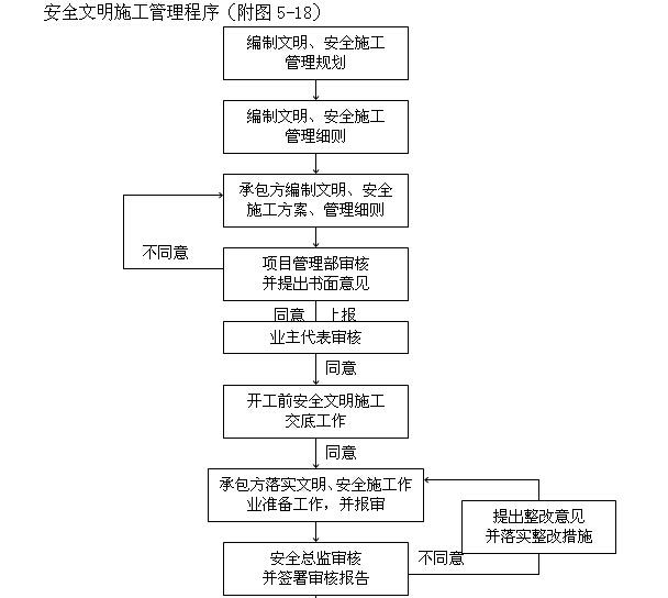 [天津]生态城项目管理实施规划(630页,图文丰富)_2