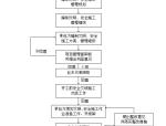 [天津]生态城项目管理实施规划(630页,图文丰富)