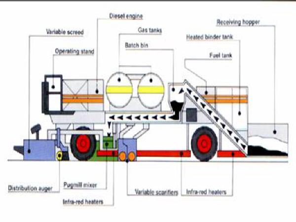 高速公路沥青路面再生技术总结(PPT共132页)