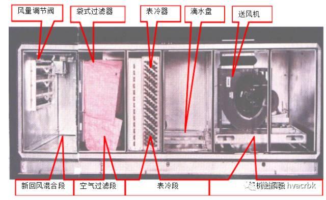 中央空调末端设备分类与应用_8