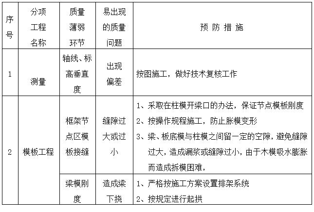 泰兴市源丰家园人防工程施工组织设计方案_1