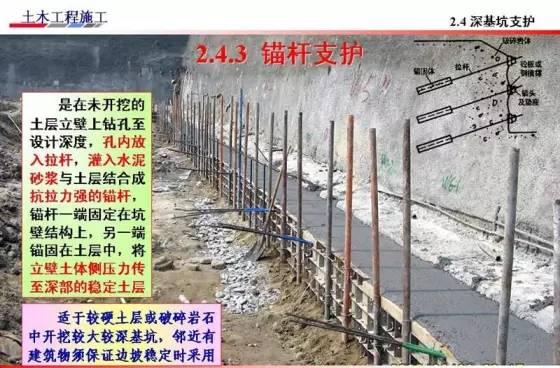 基坑的支护、降水工程与边坡支护施工技术图解_17