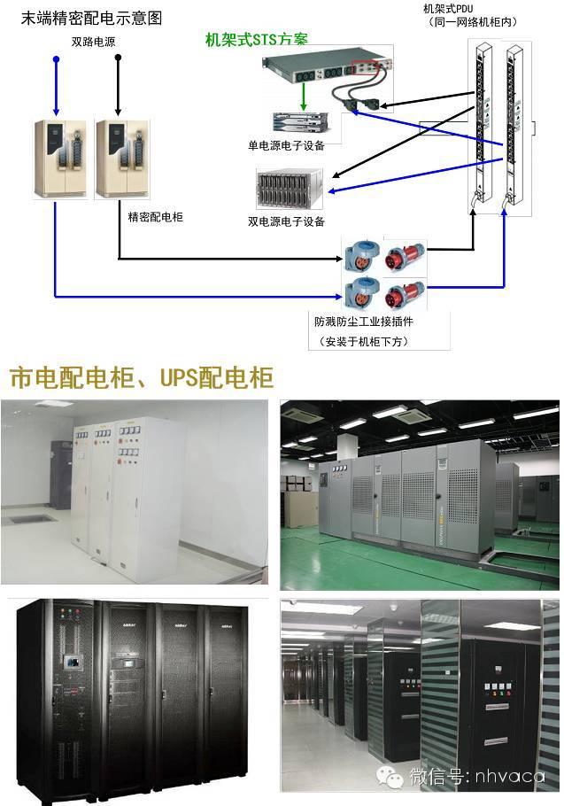 机房建设供配电系统建设_4