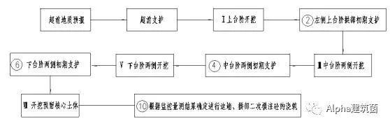 超级整合,隧道施工方案及工艺流程_31