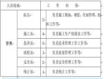 冲击成孔桩基施工方案Word版(共29页)