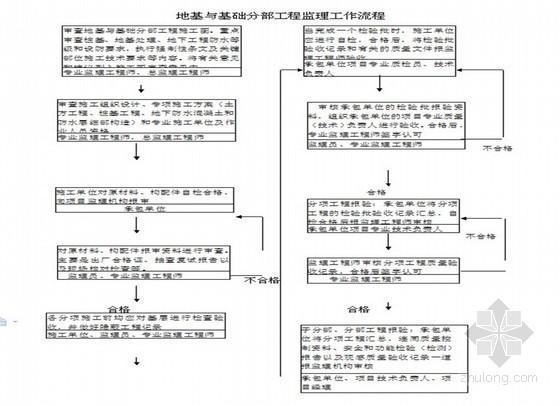 [浙江]住宅楼地基与基础工程监理实施细则