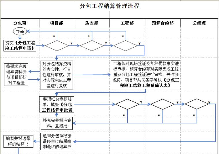 分包工程结算管理流程
