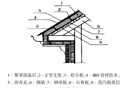 钢结构别墅应用实例分析