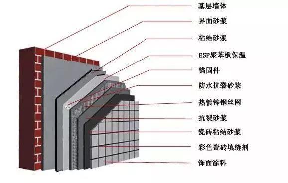 寺院住持必备,建筑保温材料知识及外墙保温价格_2