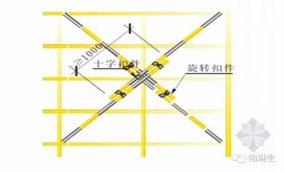 施工现场安全生产标准化做法(脚手架篇)_6