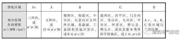 北京市住宅小区配电室及楼内配电相关要求