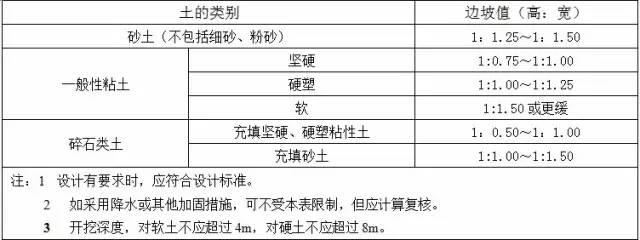 收藏:土方工程施工质量监理实施细则_1