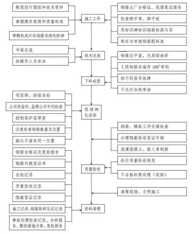 十大工程施工主要工序质量控制图,一次性汇总_2