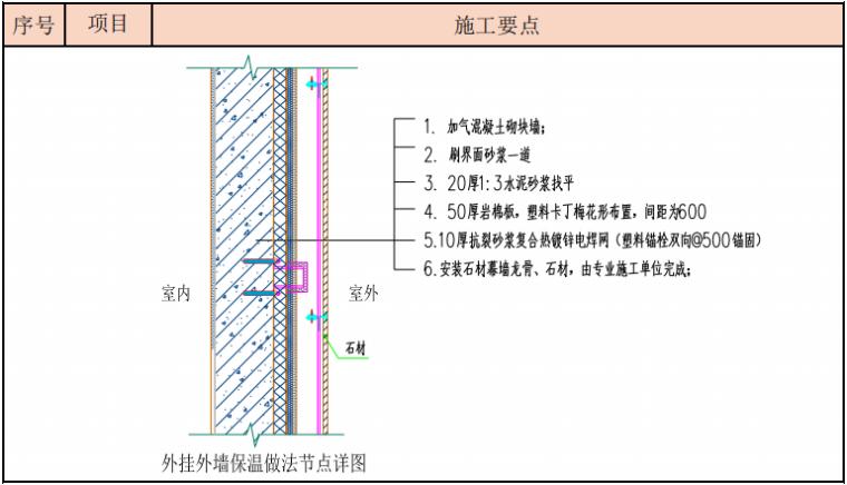 外墙外保温做法节点详图
