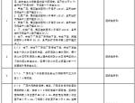 火电工程强制性条文执行表格文件(包含设计、土建等八部分)