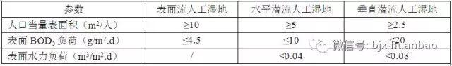 住建部发布:《农村生活污水处理设施技术标准(征求意见稿)》_4