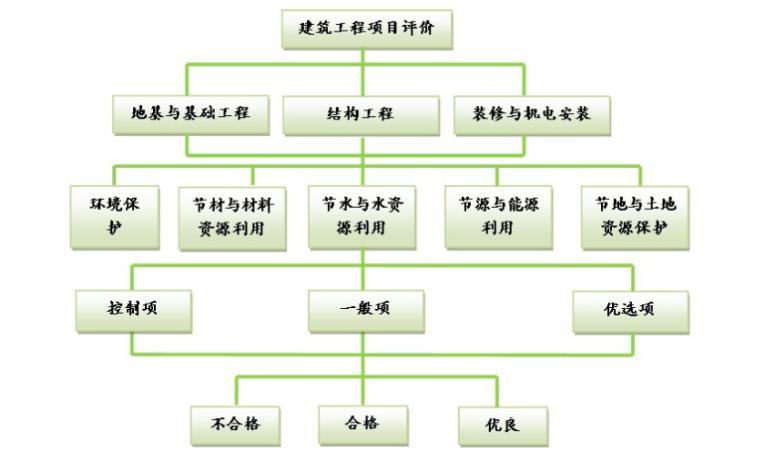 绿色施工专项方案