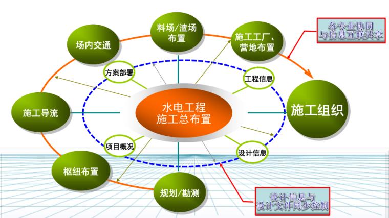 黄登水电站施工总布置BIM协同设计(PPT成果汇报)_1
