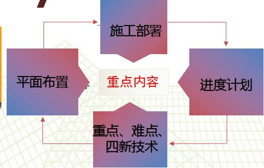 【中建五局】项目技术管理(房建,共55页)_4