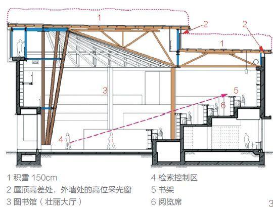 直径44m的半圆形和伞构造支撑起多雪地区的屋顶_3