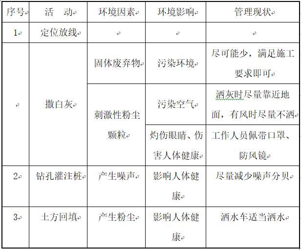 人工挖孔灌注桩施工方案Word版(共22页)_1