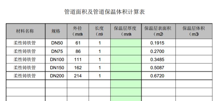 通风空调管道保温体积与面积计算表-计算表