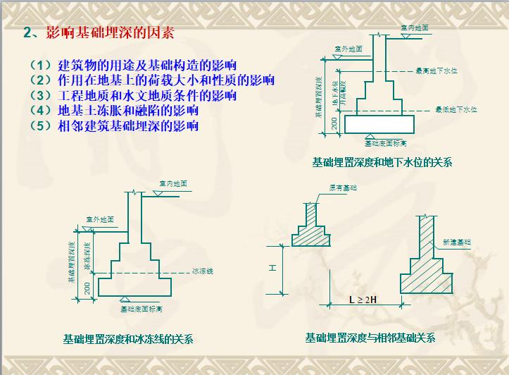 造价员基础知识建筑识图课件_6