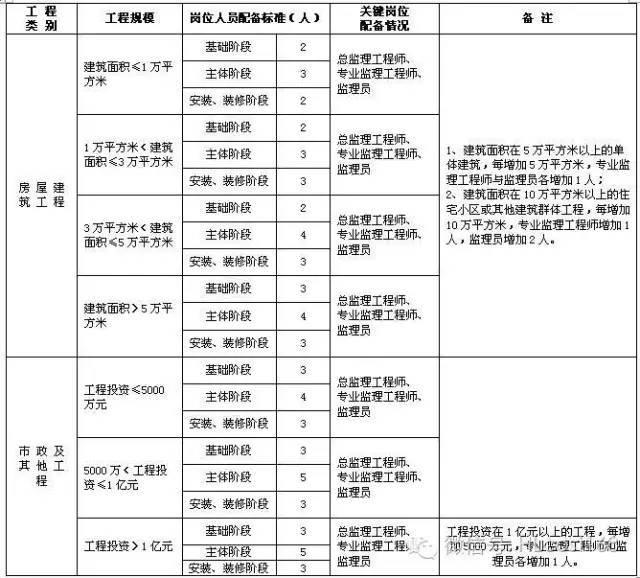 现场监理部及施工项目部关键岗位标配一览表!_2