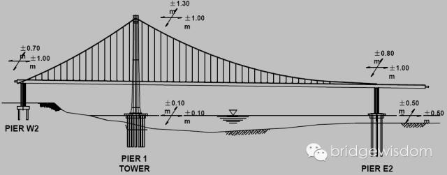 桥梁结构抗震设计核心理念_34