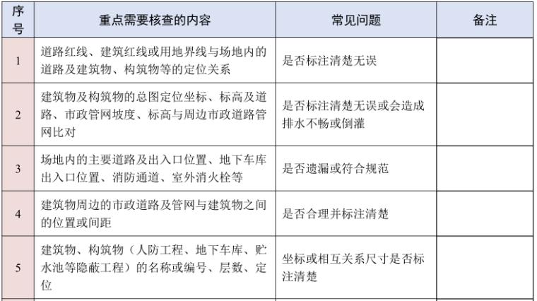 建筑施工图图纸审查要点汇总(PPT,14页)