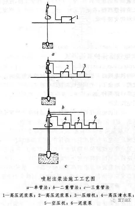 工程中几种常见的止水帷幕形式,未来降水极有可能被禁止,帷幕止_9