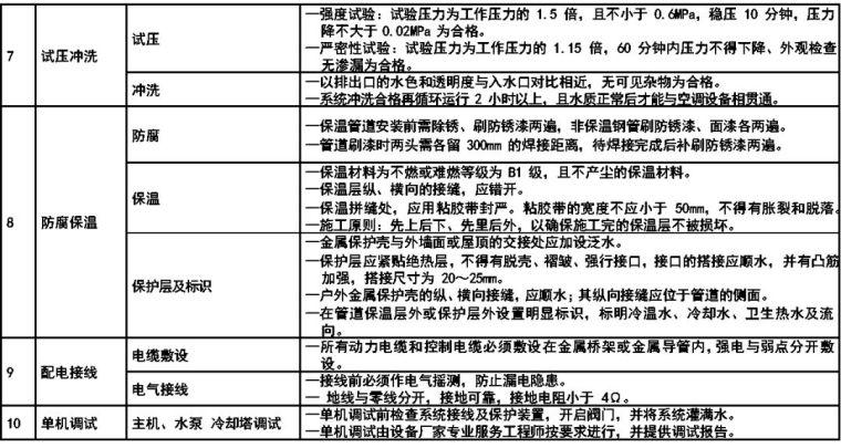 医院及手术室空调系统设计应用参考手册_43