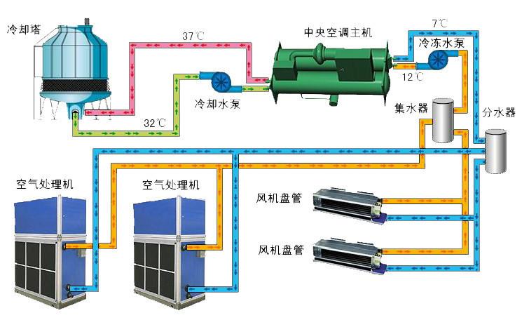 VAV空调系统设计说明资料下载-空调系统设计要点精讲