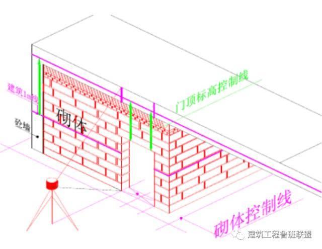 实例解析砌体工程的施工工艺流程及做法,没干过的也看会了!_5
