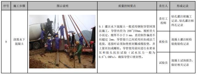 建筑工程施工工艺质量管理标准化指导手册_36