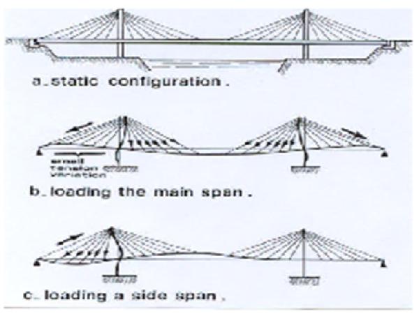 混凝土斜拉桥的设计与计算(同济大学课件)