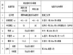 [陕西]安岚高速路基一级施工技术交底