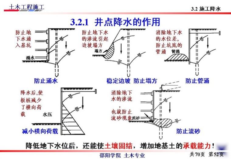 边坡支护工程施工与基坑的支护、降水_46