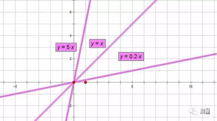 一分钟教你在CAD中如何建立坐标系