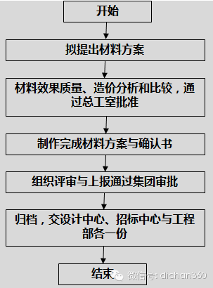 房地产设计管理全过程流程(从前期策划到施工,非常全)_8
