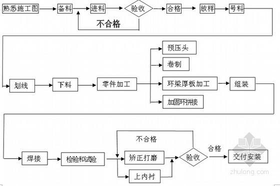 [南京]电厂机组主体工程钢煤斗制作施工工艺