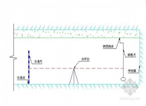 公路测量工程监理实施细则(完整 流程图)