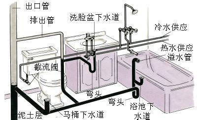 室内给排水系统安装工艺流程