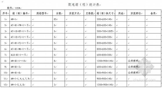 [河北]住宅小区供配电设备工程采购招标文件(2010-08)
