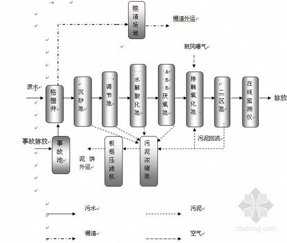 [四川]公司企业污水处理工程设计方案(含计算书)