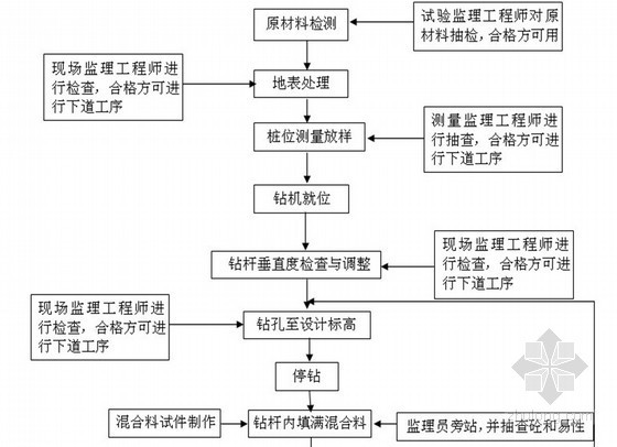 高铁工程CFG煤灰桩基监理细则